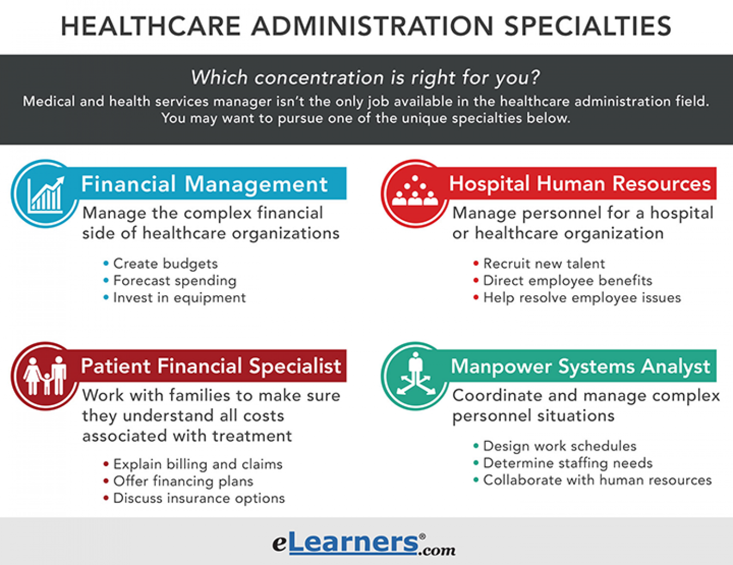 Healthcare Administration Specialties Visually