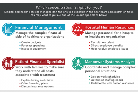 Healthcare Administration Specialties  Infographic