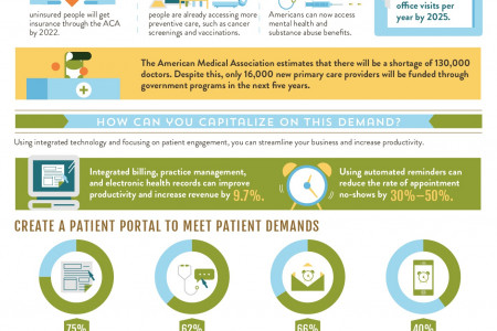 Healthcare Demand Is Growing. Are You Ready? Infographic