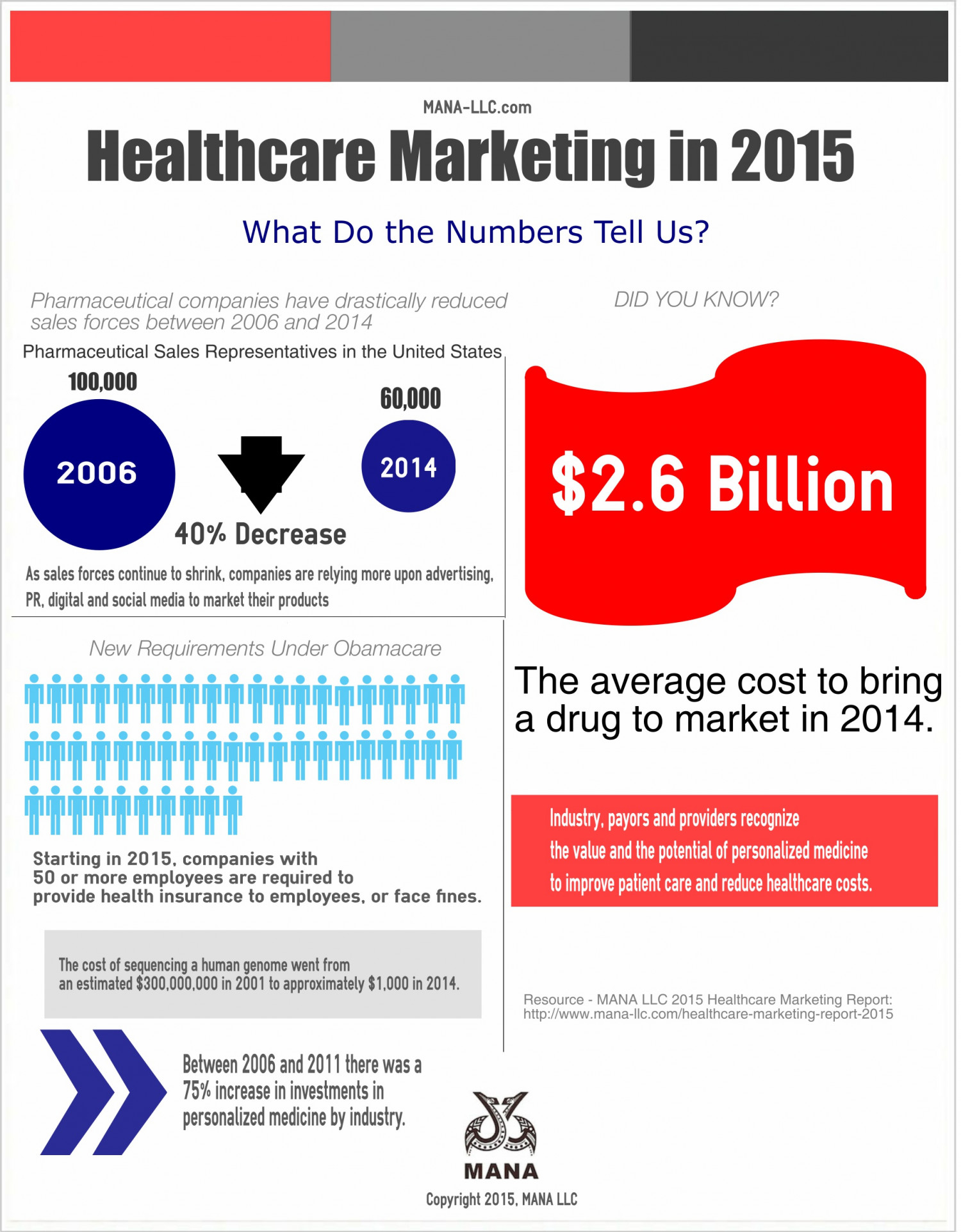 Healthcare Marketing 2015 by the Numbers Infographic