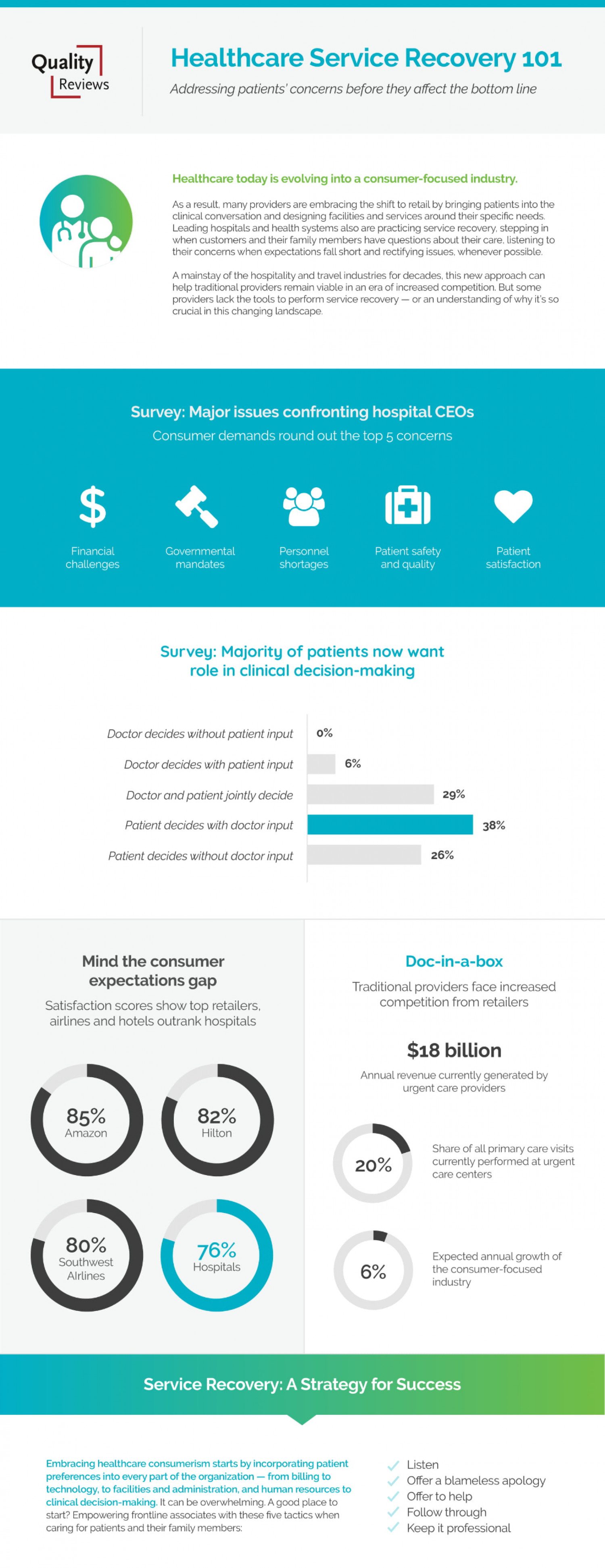 Healthcare Service Recovery Infographic
