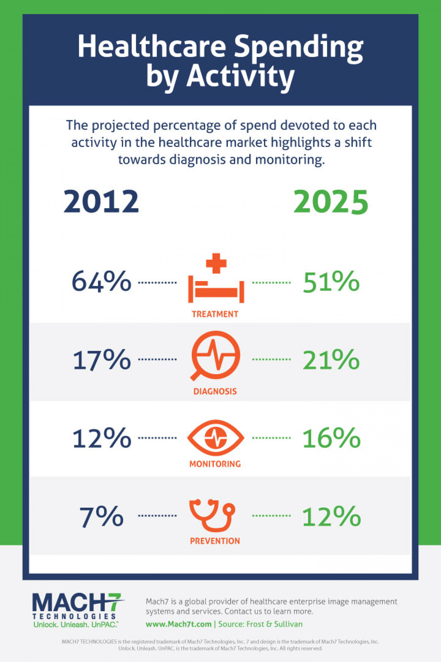Healthcare Spending by Activity Infographic