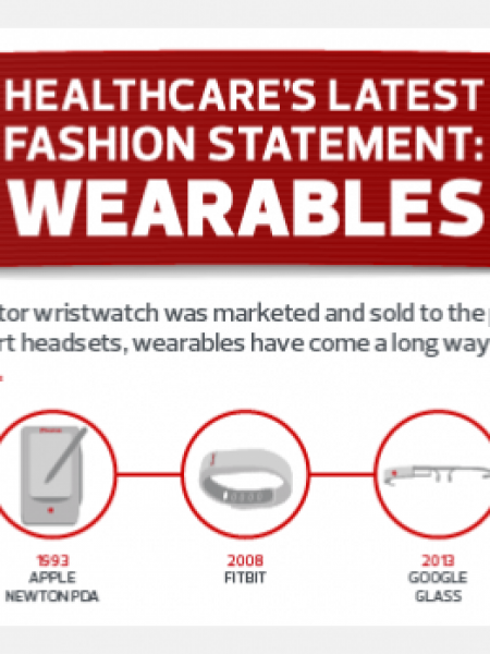 Healthcare's Latest Fashion Statement: Wearables Infographic