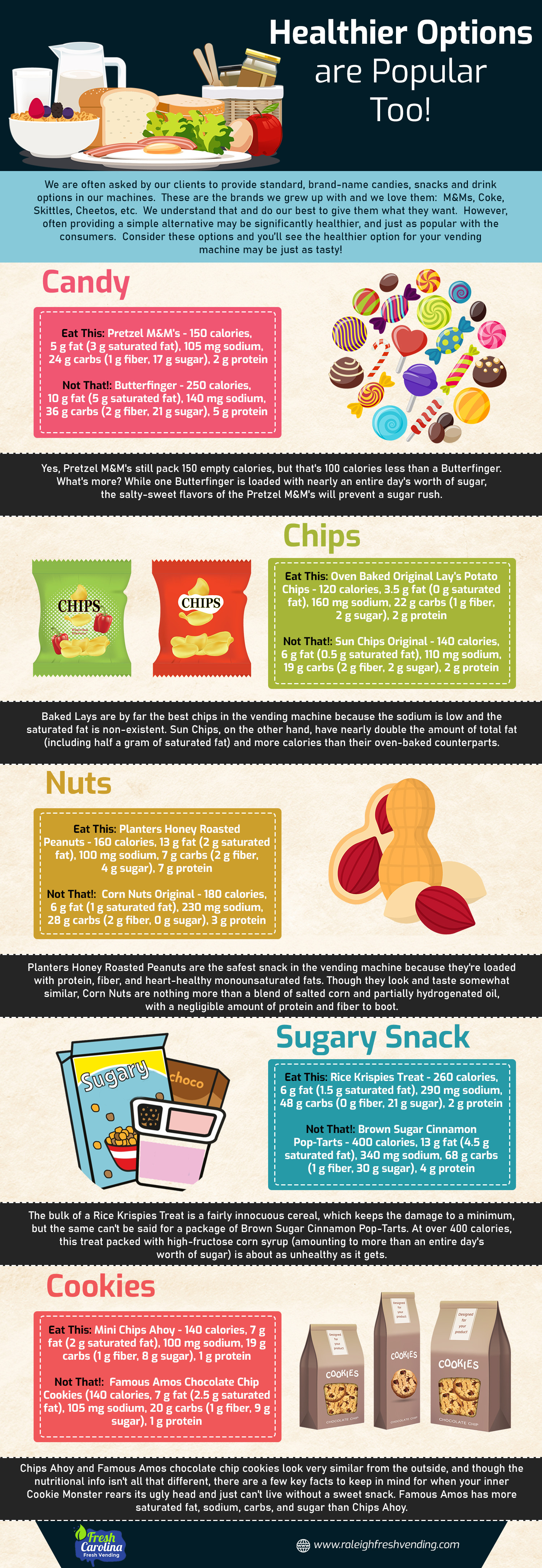 Healthier Options are Popular too Infographic