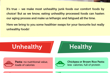 Healthier swaps for your unhealthy comfort foods Infographic