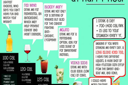 Healthiest Choices at Happy Hour? Infographic