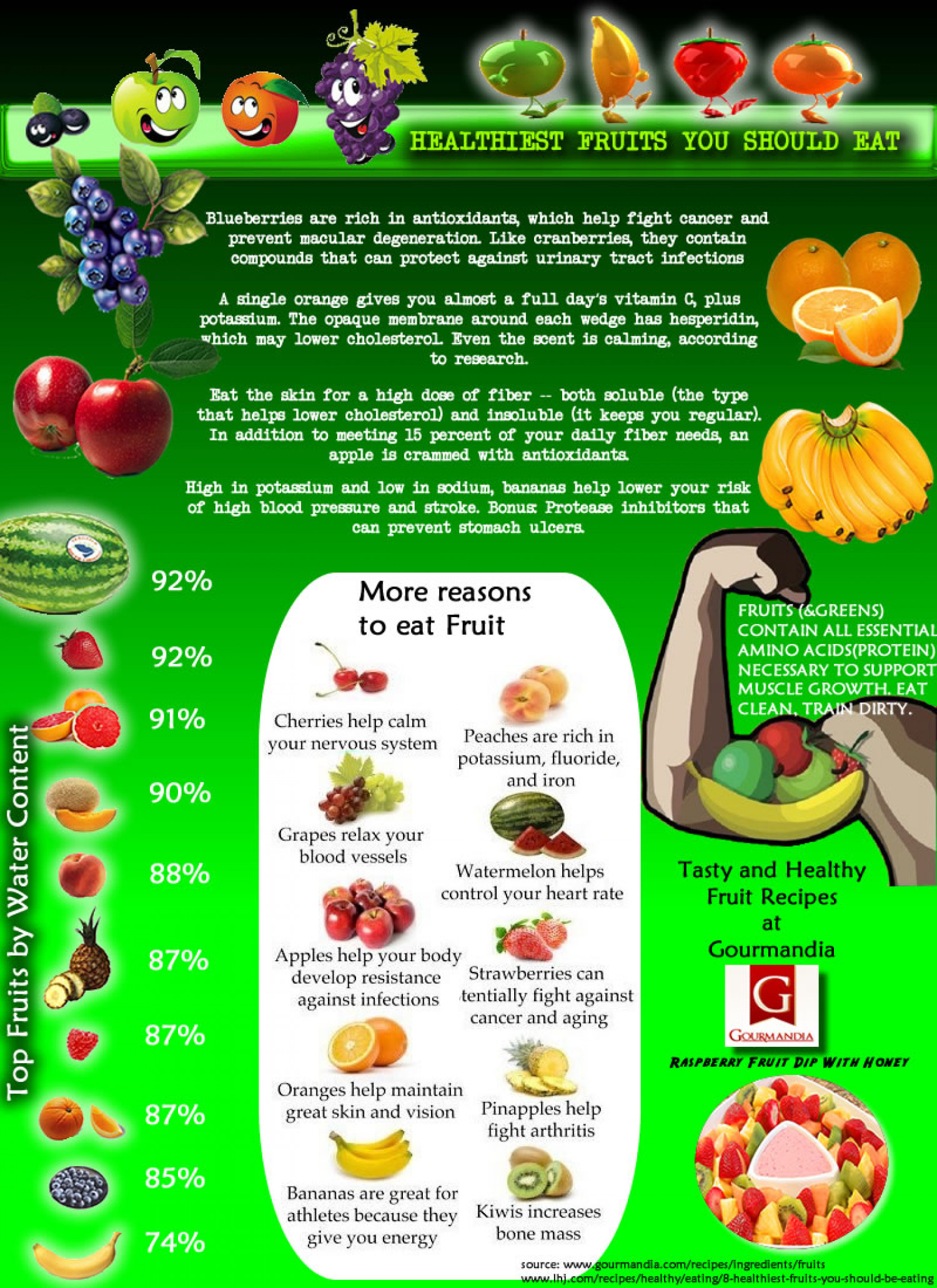 Healthiest Fruits You Should Eat Visually regarding What Are Healthy Fruits To Eat