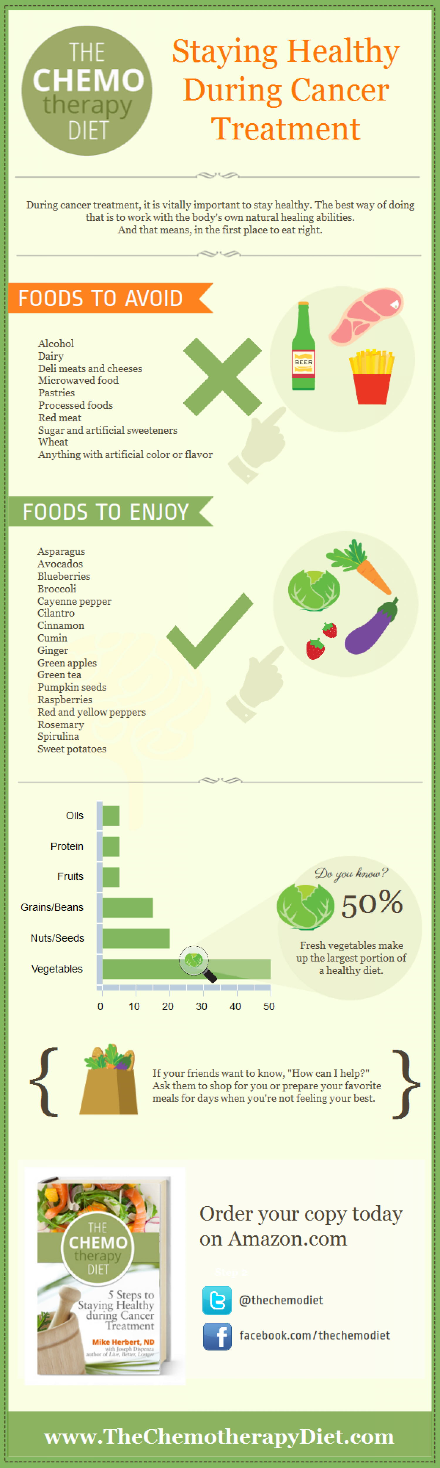 Healthy Diet During Cancer Treatment Infographic