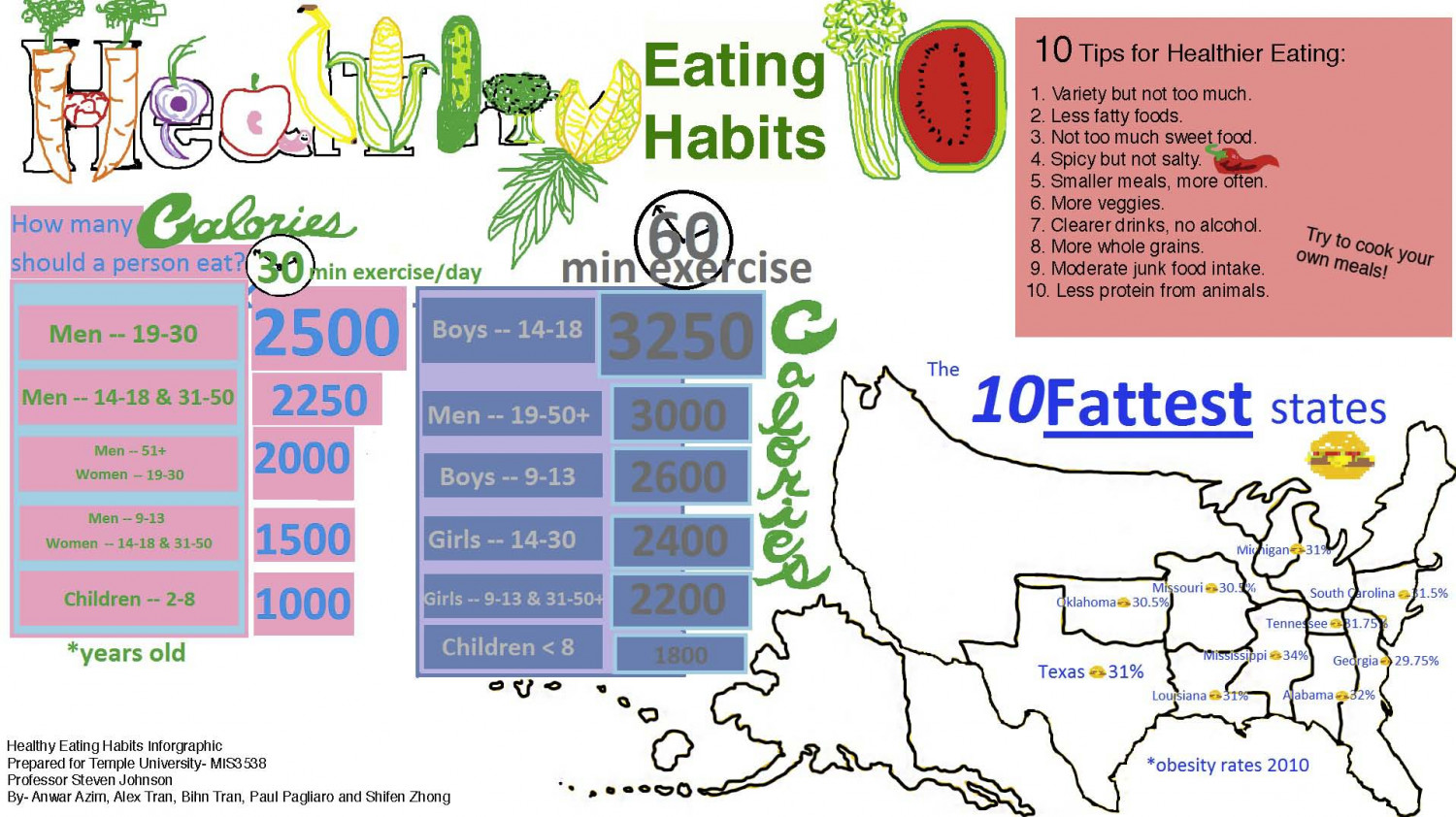 Healthy Eating Habits  Visually Healthy Eating Habits Infographic