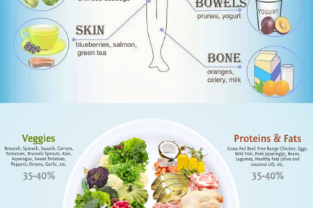 Healthy Foods You Should Eat Every Day: Infographic Infographic