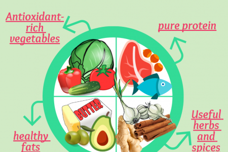 Healthy plate for hormonal balance  Infographic