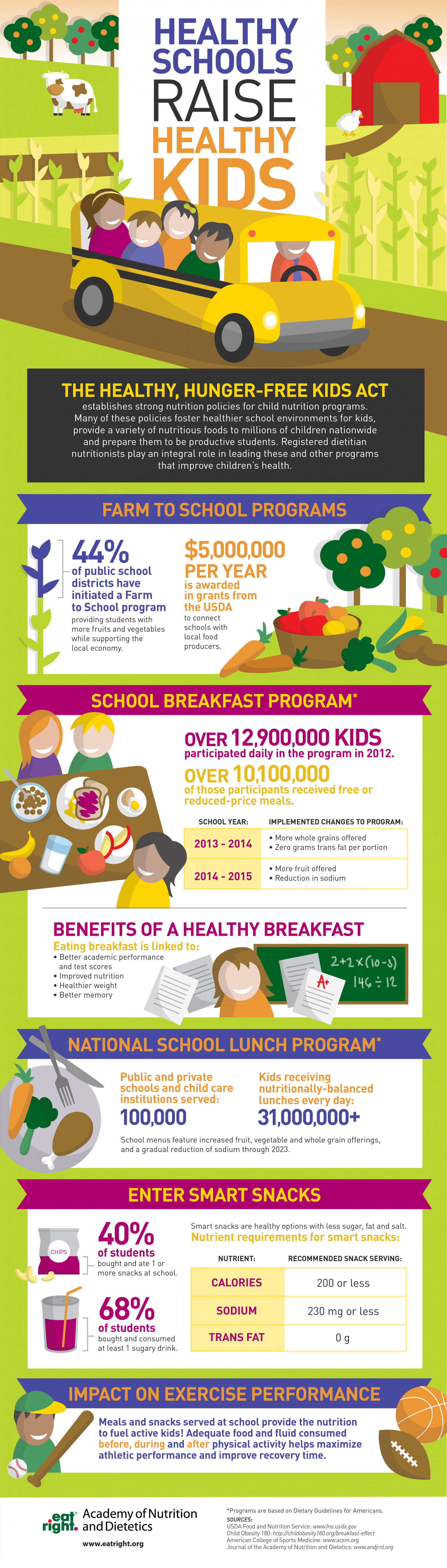 Healthy Schools Raise Healthy Kids Infographic