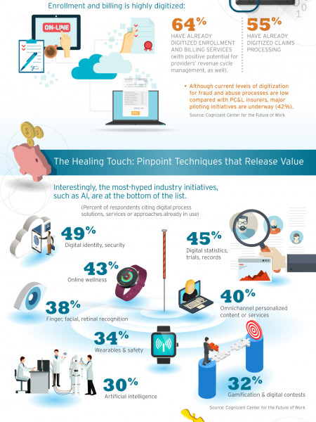 Healthy, Wealthy and Wise with Digital Process Acupuncture Infographic