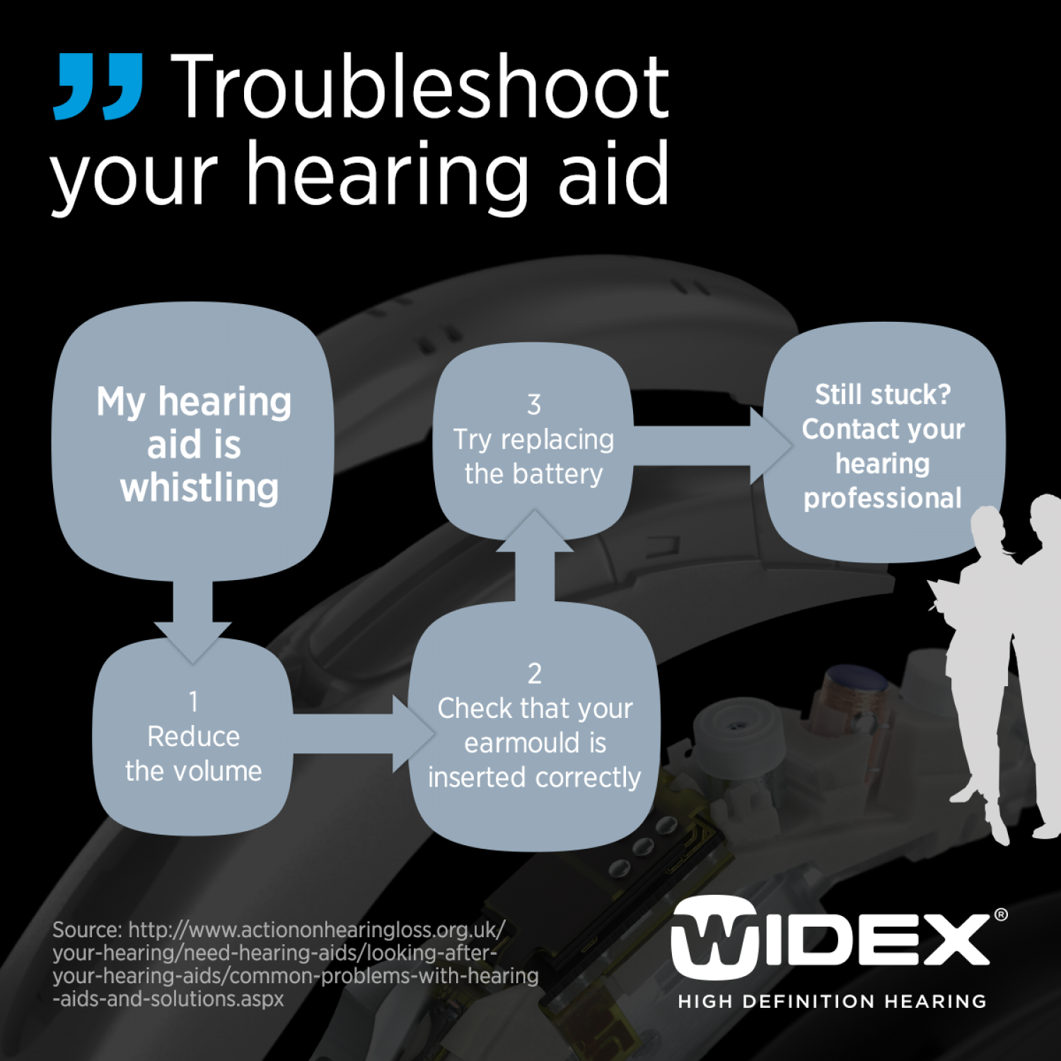 Hearing Aid Troubleshooting Infographic