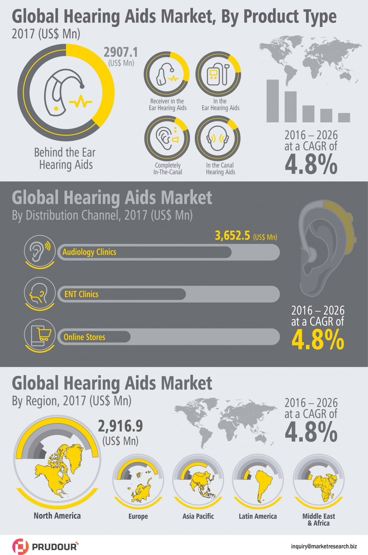 Hearing Aids Market Witnessed CAGR of Over 4.8% During 2017-2026 Infographic