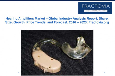 Hearing Amplifiers Market: Global Industry Analysis Report, Share, Size, Growth, Price Trends, and Forecast, 2023 Infographic
