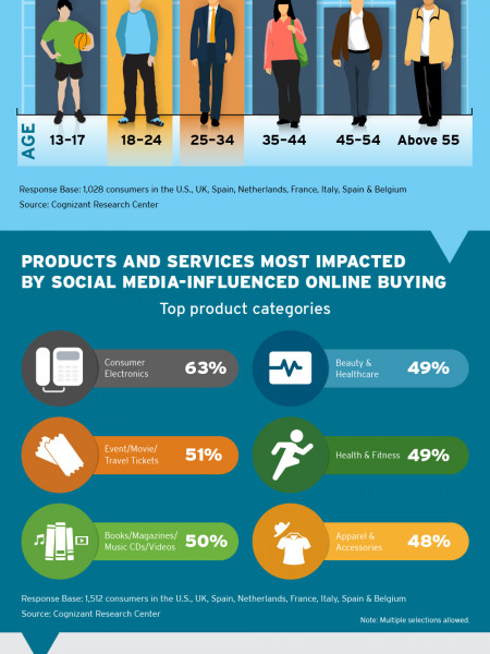 Hearing Consumers Through the Social Media Din Infographic
