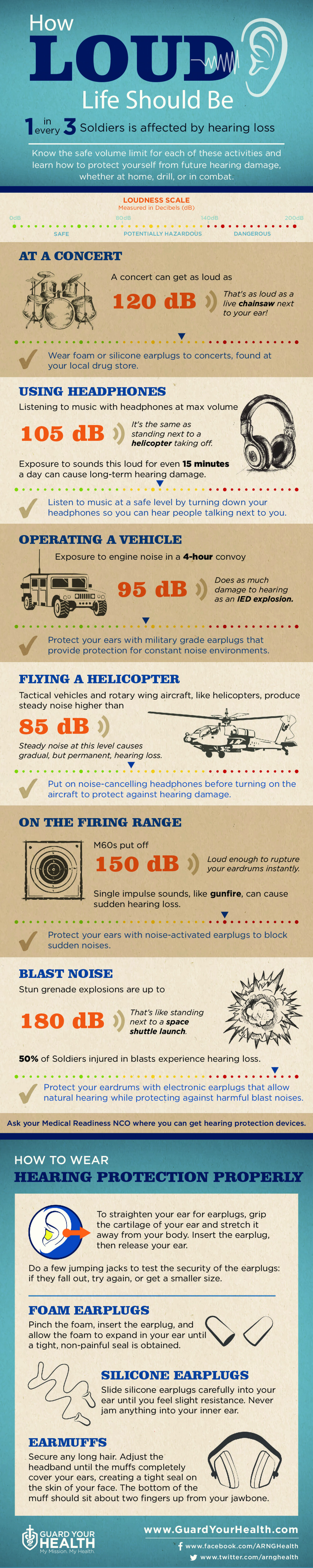 Hearing: How Loud Life Should Be Infographic