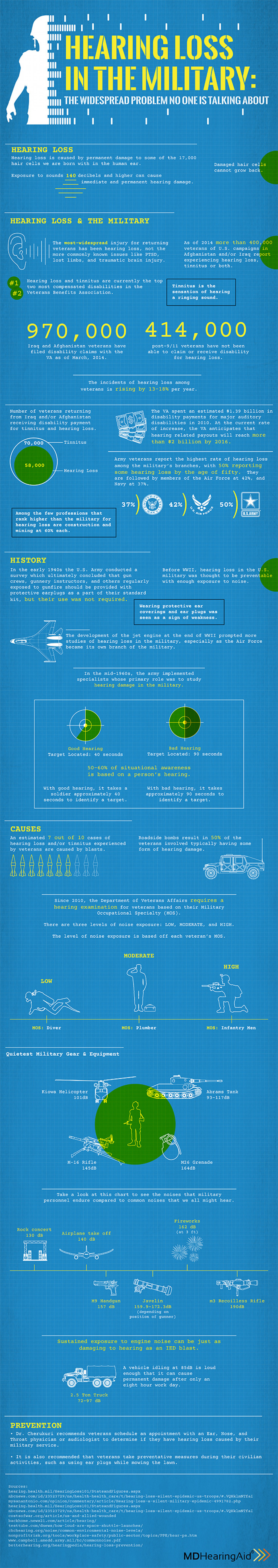 Hearing Loss In The Military Infographic