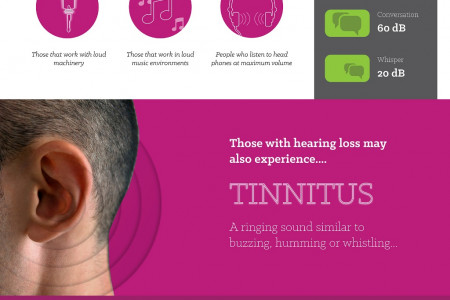 Hearing Loss in the UK Infographic
