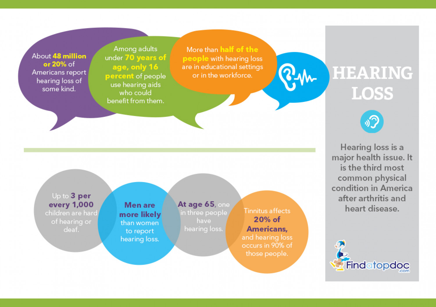 Hearing Loss Facts in America Infographic