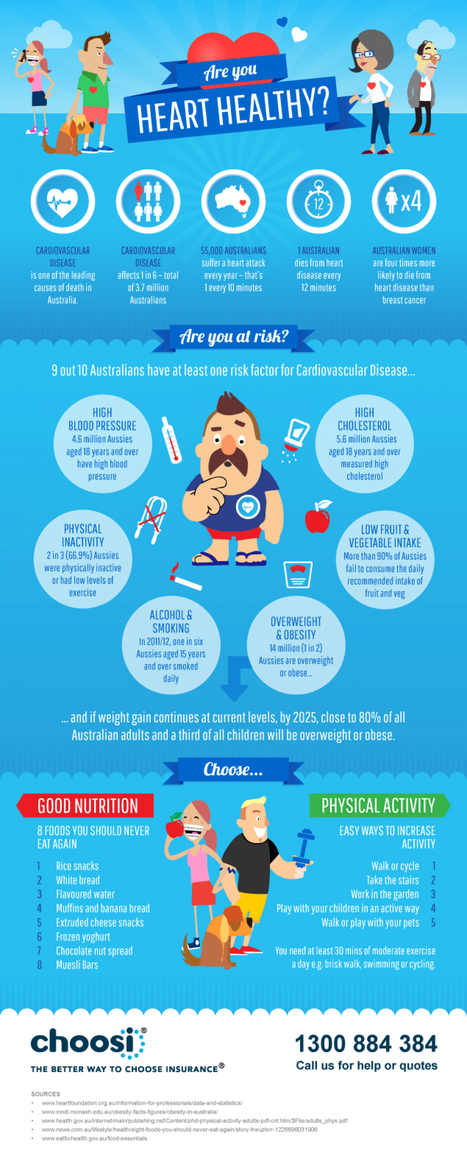 Are You Heart Healthy? Infographic