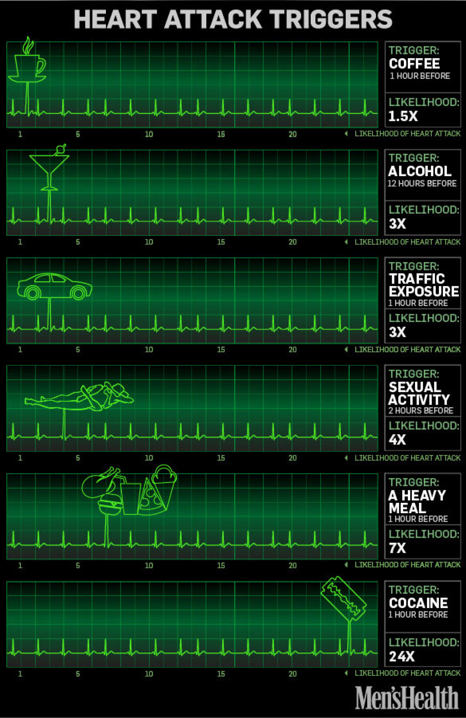 Heart Attack Triggers Infographic