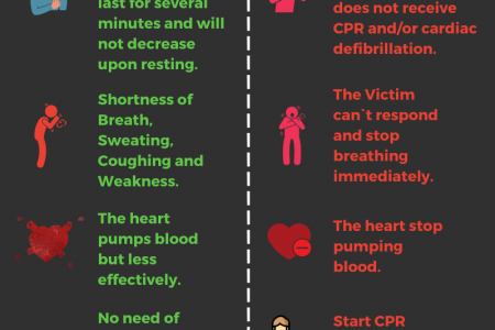 Heart Attack vs Cardiac Arrest - The Key Differences Infographic