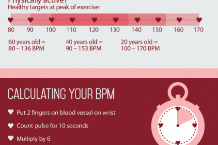 Heart Health by the Numbers Infographic