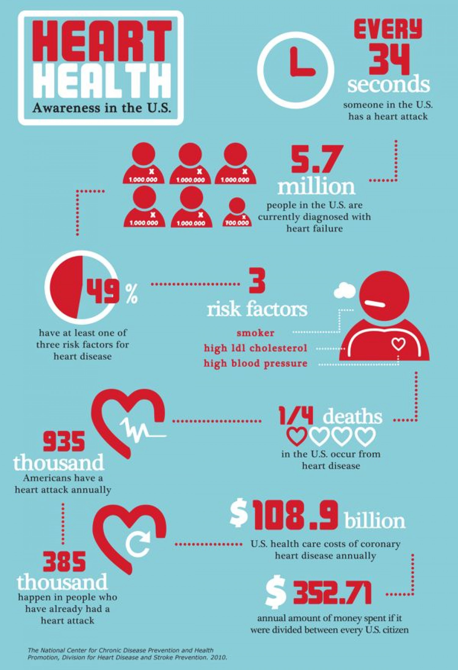 Heart Health Infographic