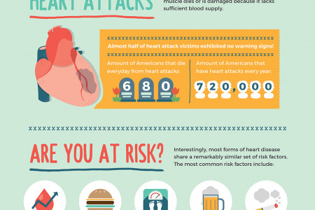 Heart of our Nation: The State of American Heart Health Infographic