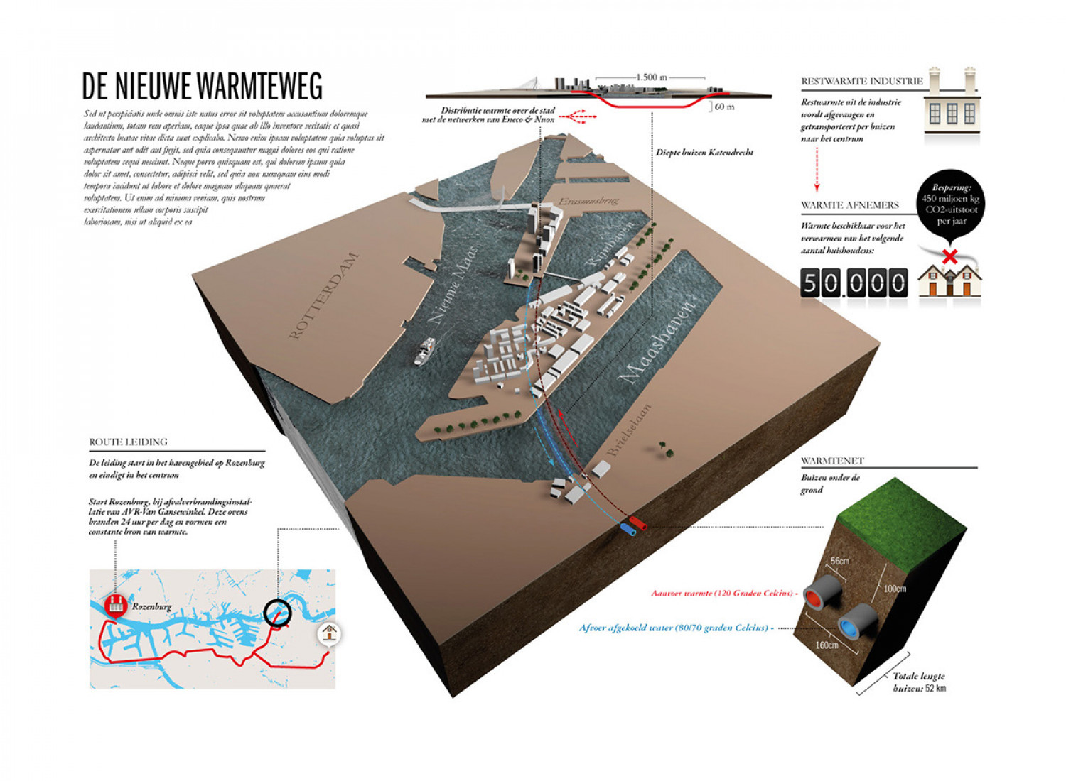 Heat transport Rotterdam Harbor Infographic