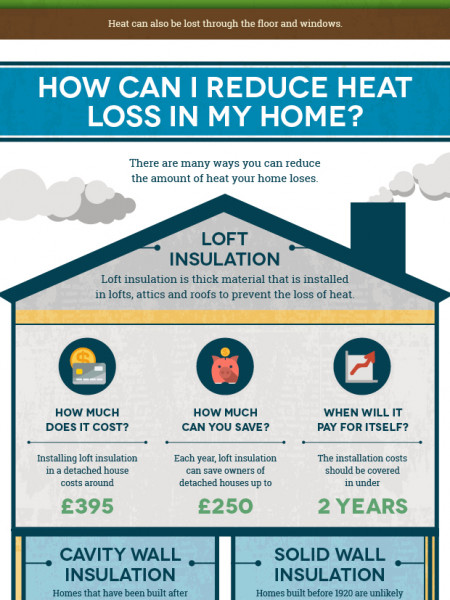 Heating Your Home Infographic