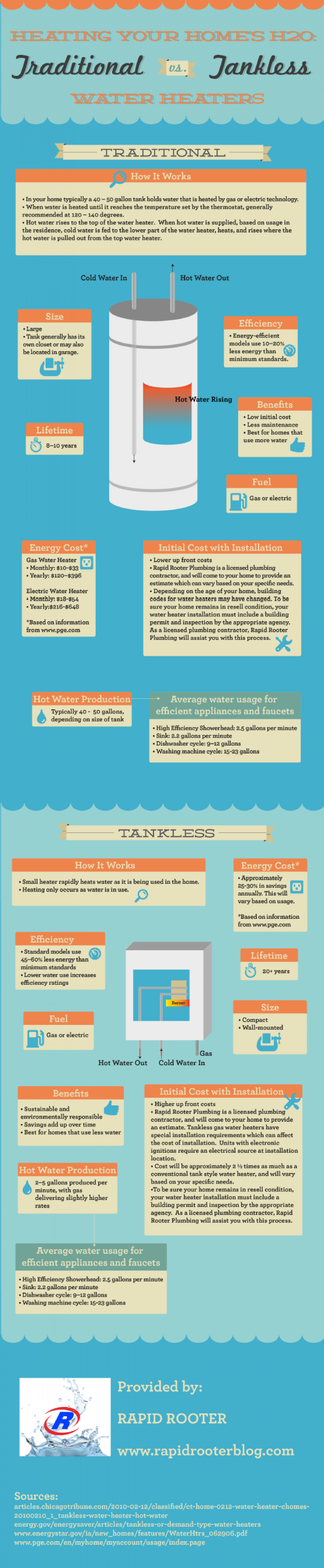 Heating Your Home's H2O: Traditional vs. Tankless Water Heaters Infographic