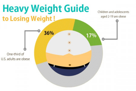 Heavy Weight Guides to Lose Weight Infographic