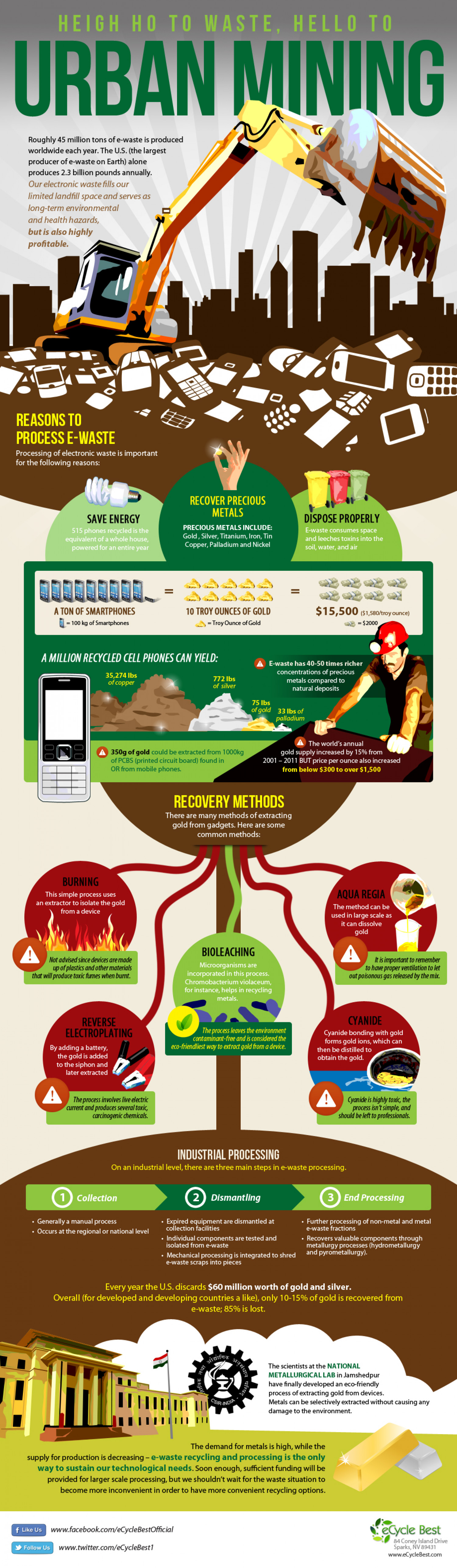 Heigh Ho To Waste, Hello To Urban Mining Infographic