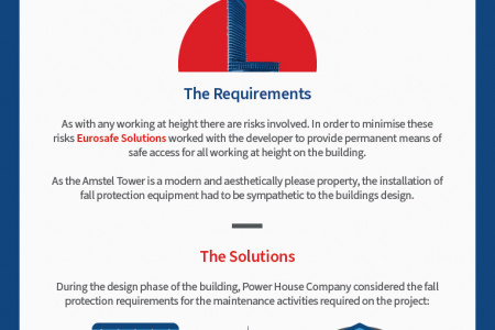 Height Safety on the Amstel Tower Infographic