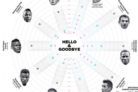 Hello and Goodbye Infographic