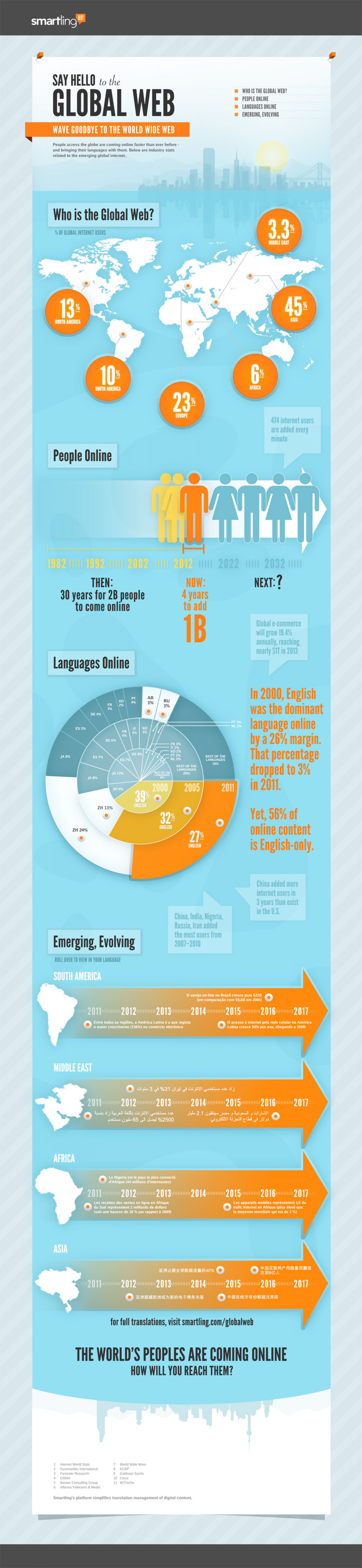 Say Hello to The Global Web Infographic