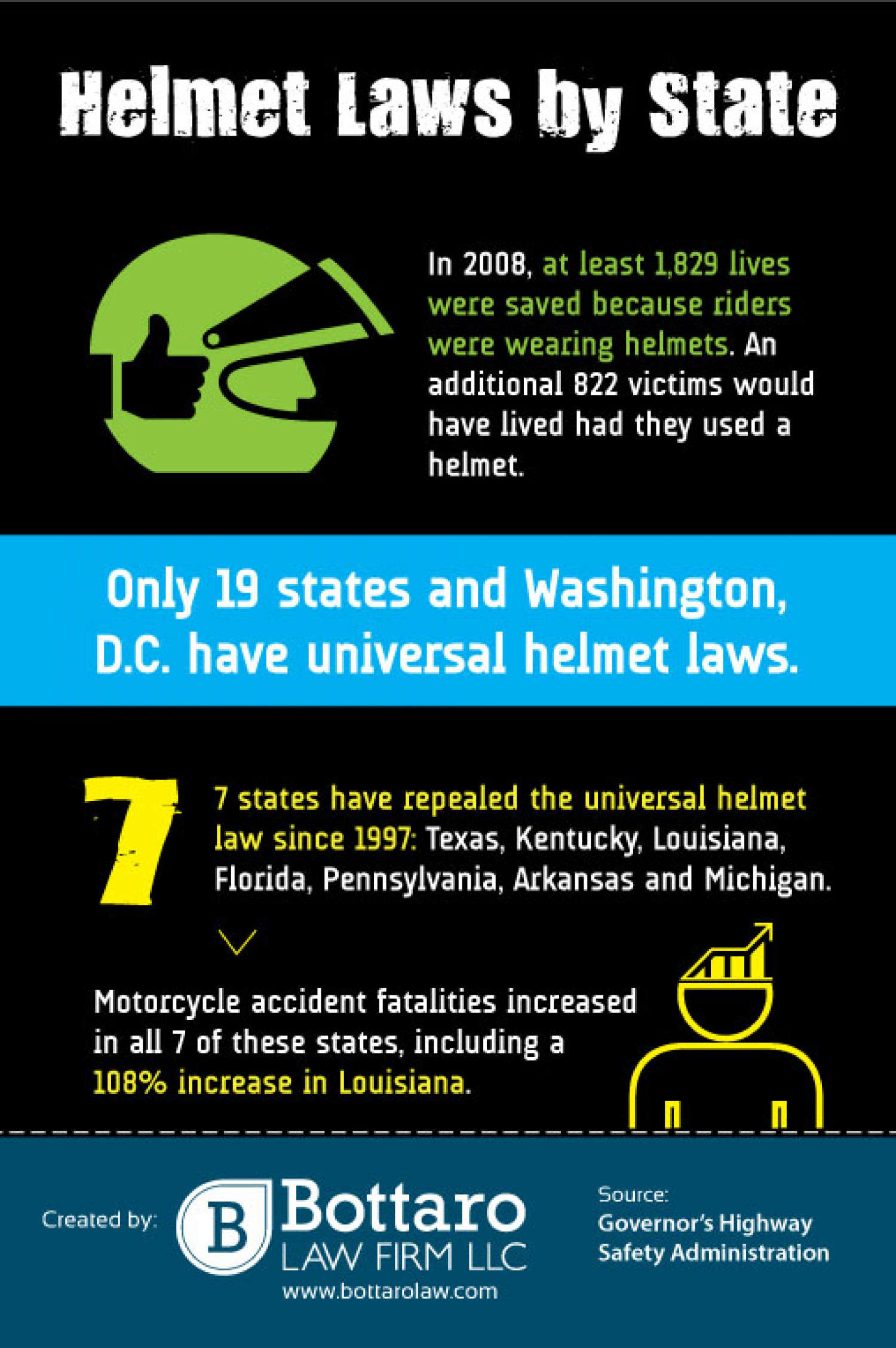 Helmet Laws by State Infographic