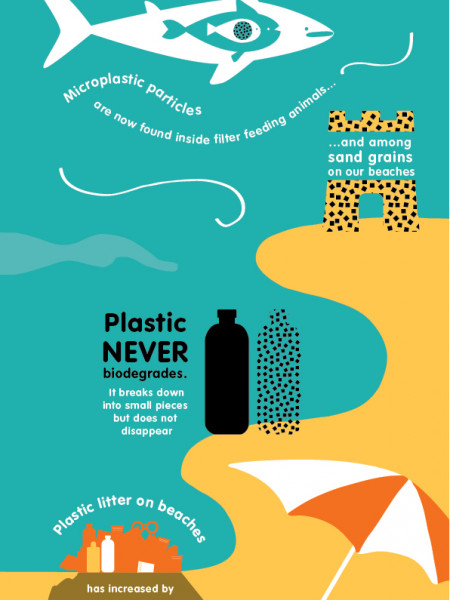Help! Keep Beaches Beautiful Infographic