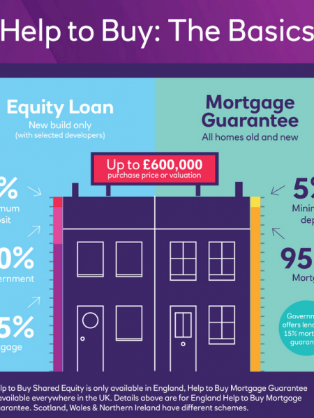 Help to Buy Explained by NatWest Infographic