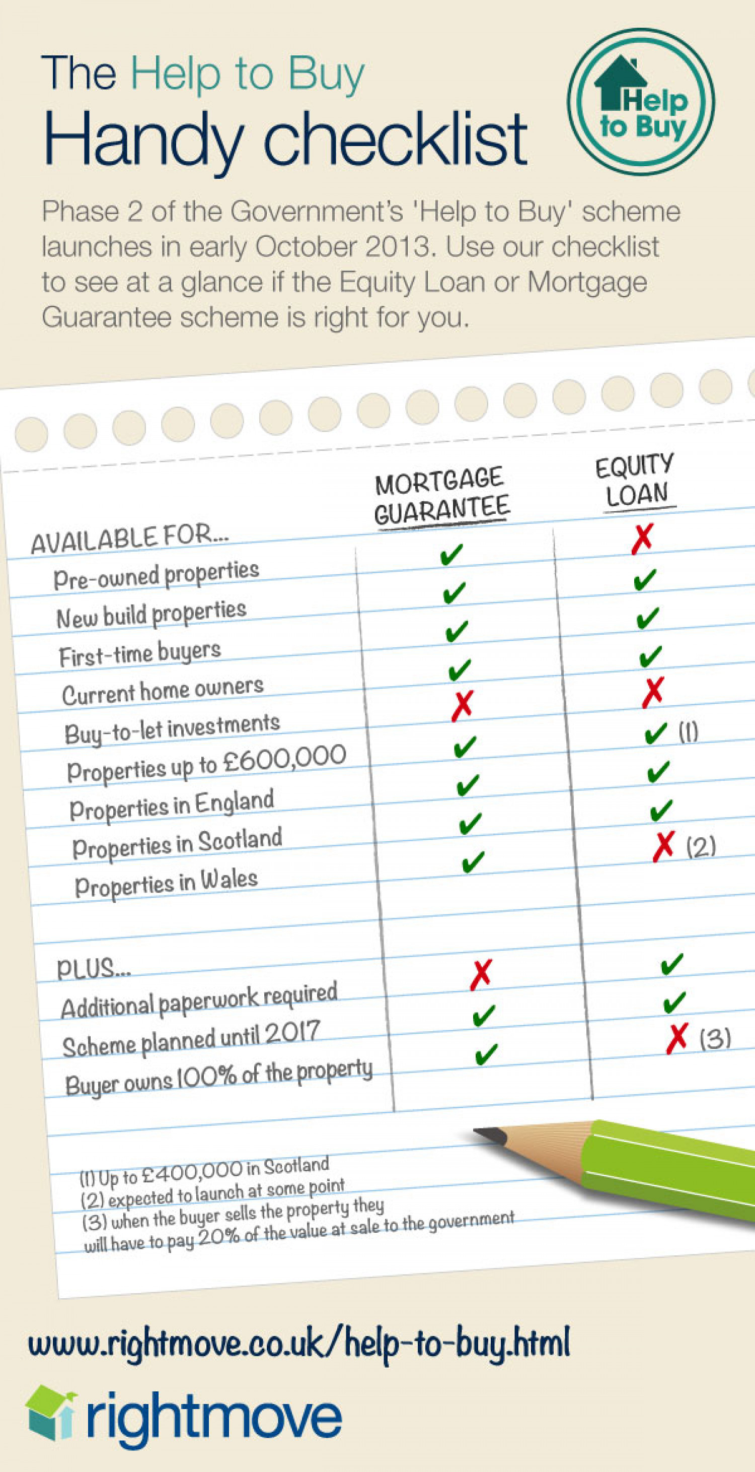 Help To Buy handy Checklist Infographic