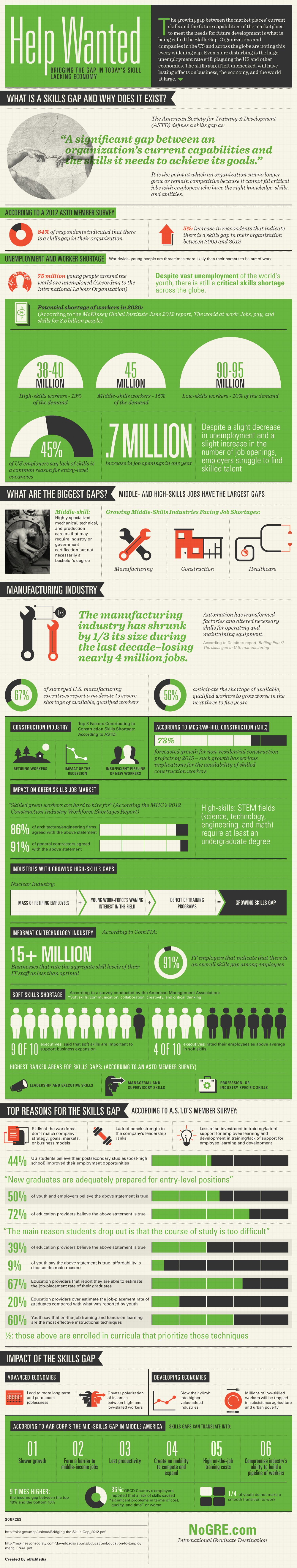 Help Wanted: Bridging The Gap in Today's Skill Lacking Economy  Infographic