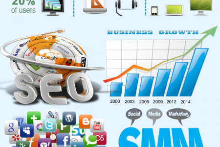 Help your business to achieve new levels through the top social marketing company Infographic