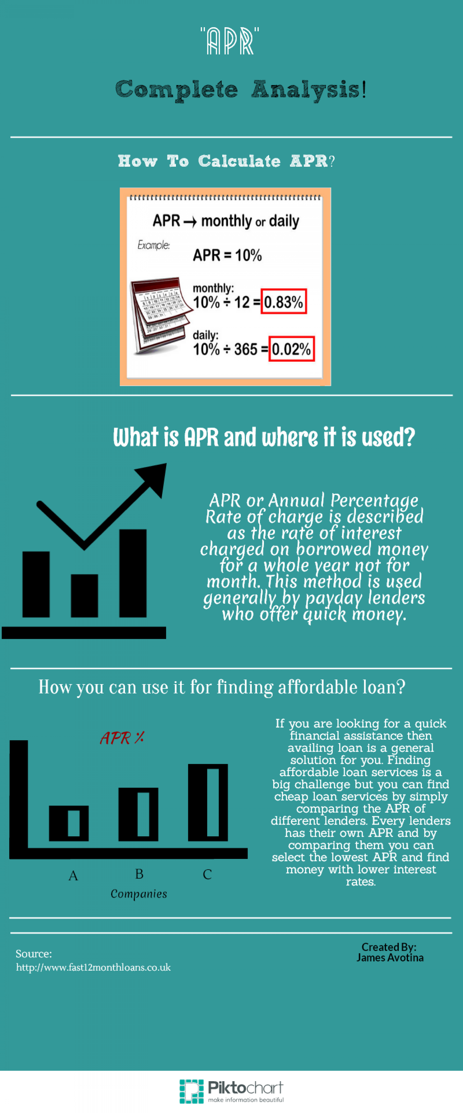 Helpful Guide for People Needing More Details about APR! Infographic