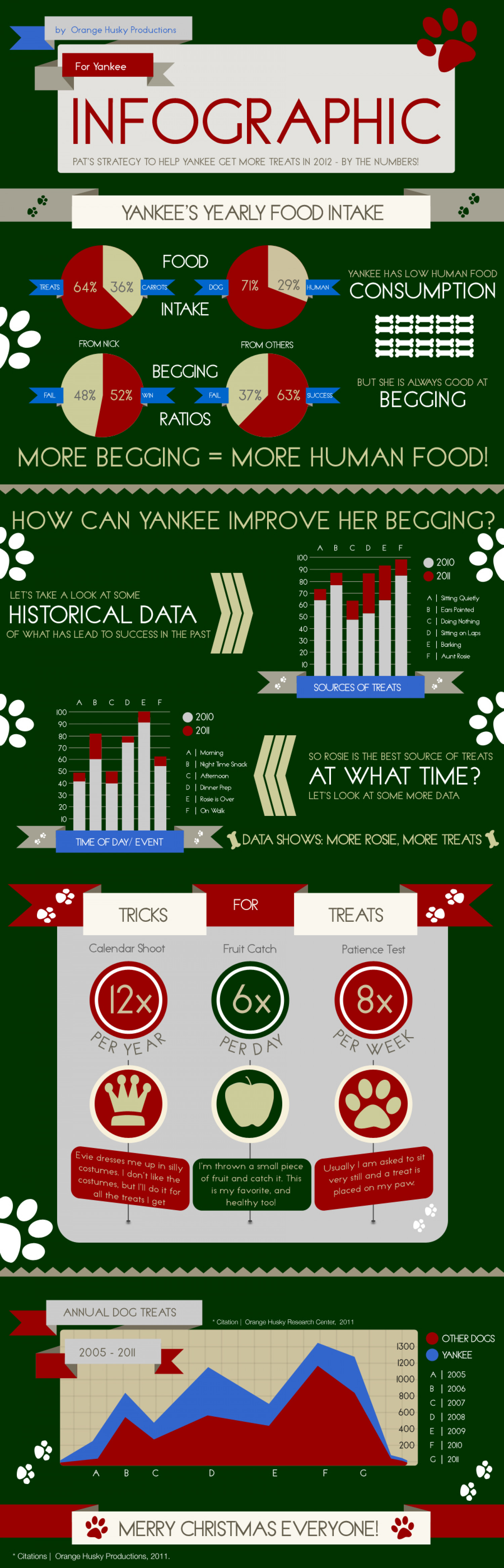 Helping My Dog Get More Treats in 2012 Infographic