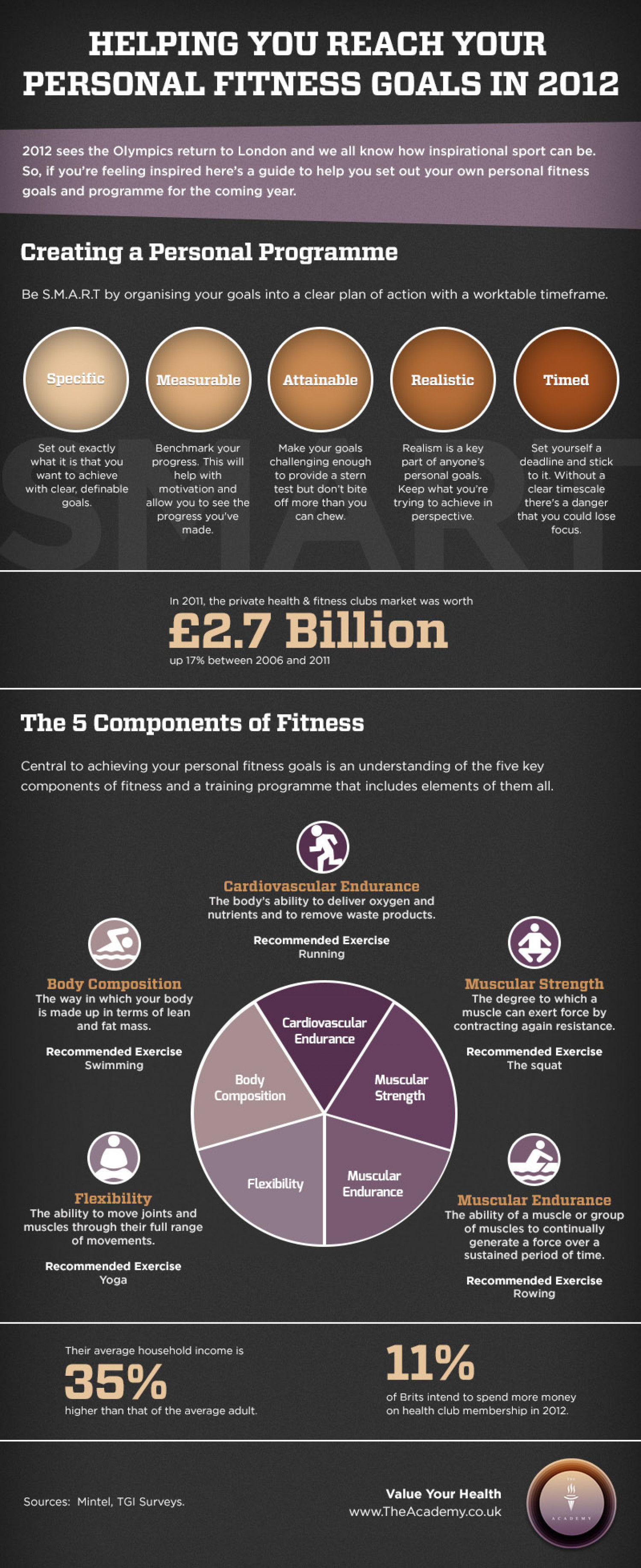 Helping You Reach Your Personal Fitness Goals Infographic