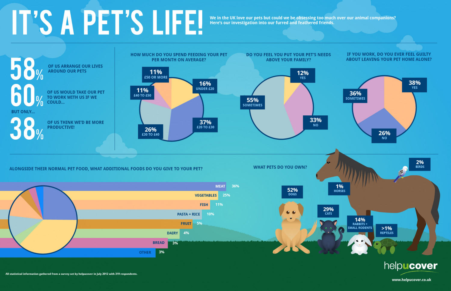 Helpucover - It's a Pet's Life! Infographic