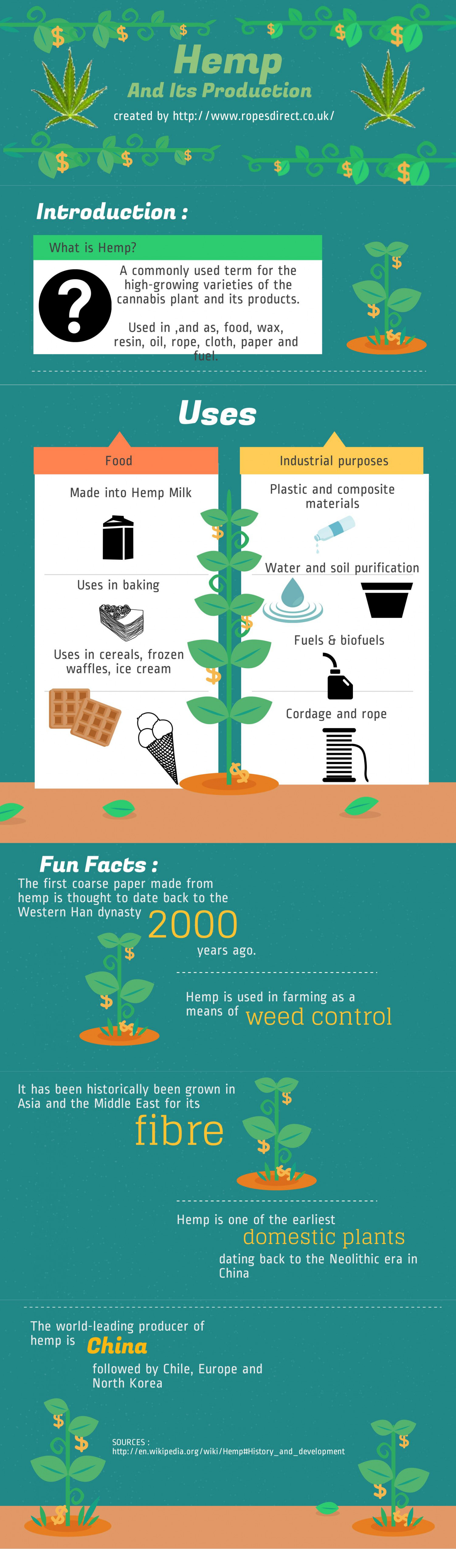 Hemp And Its Production  Infographic